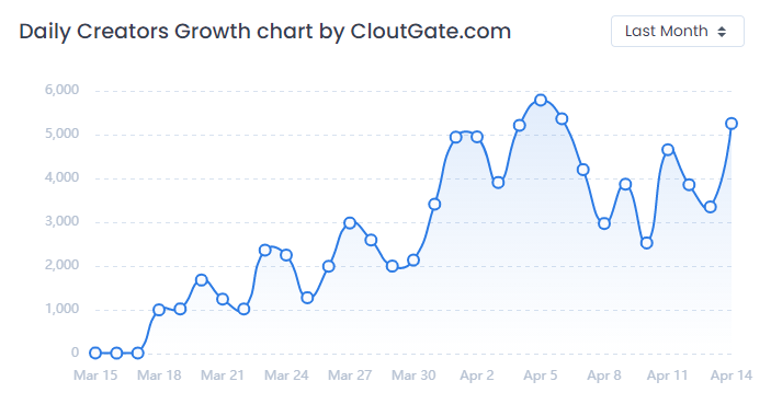 Daily user growth chart