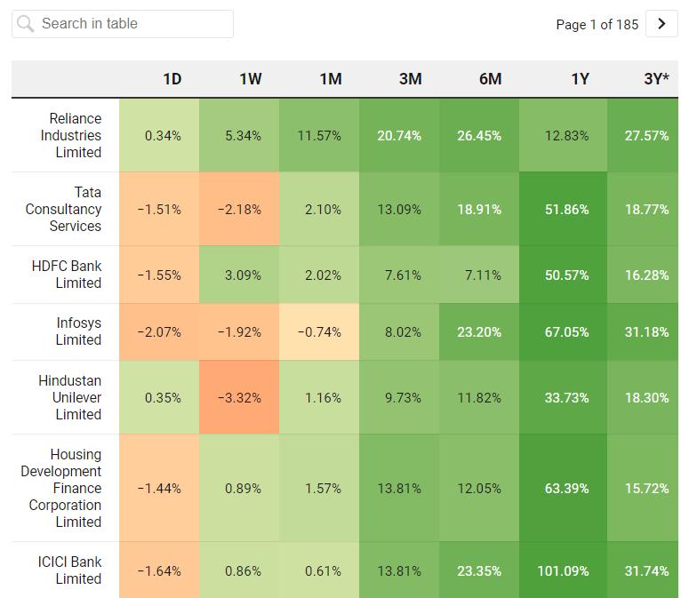 Stock wise Price Performance