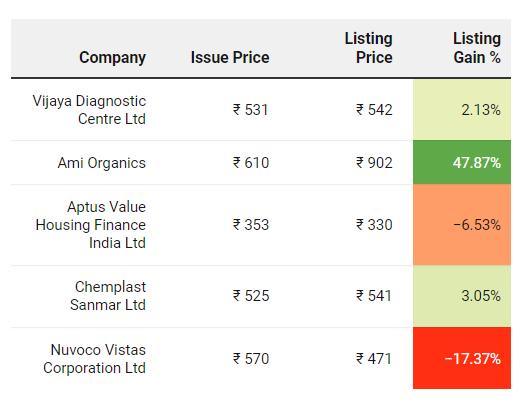 Recent IPOs Performance