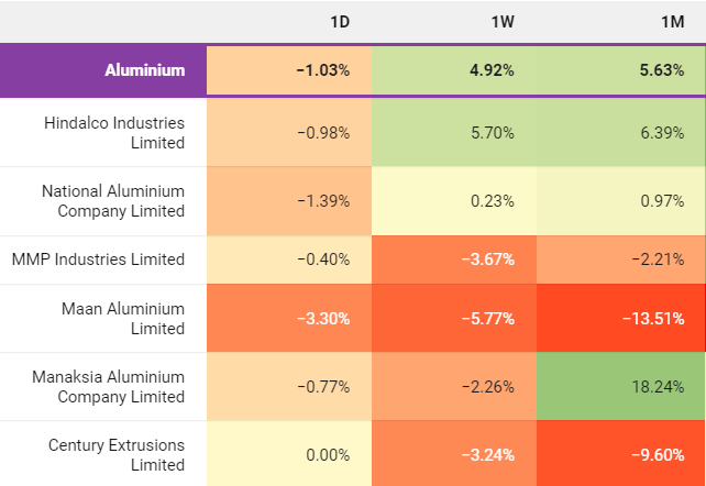 Niche & Sub-Sector Performance