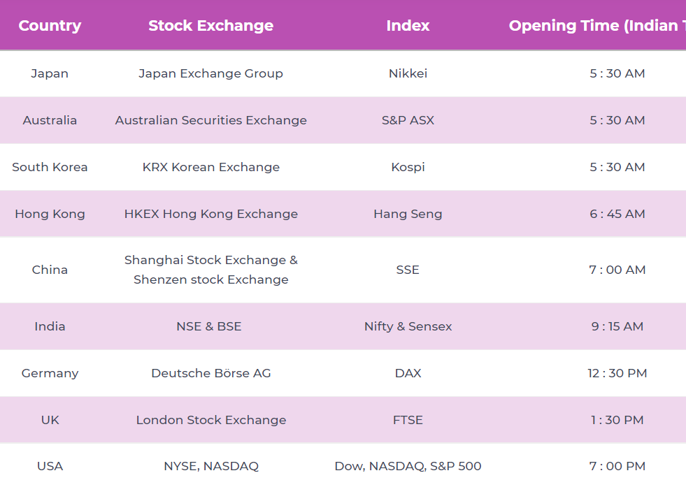 Global Stock Markets Timings