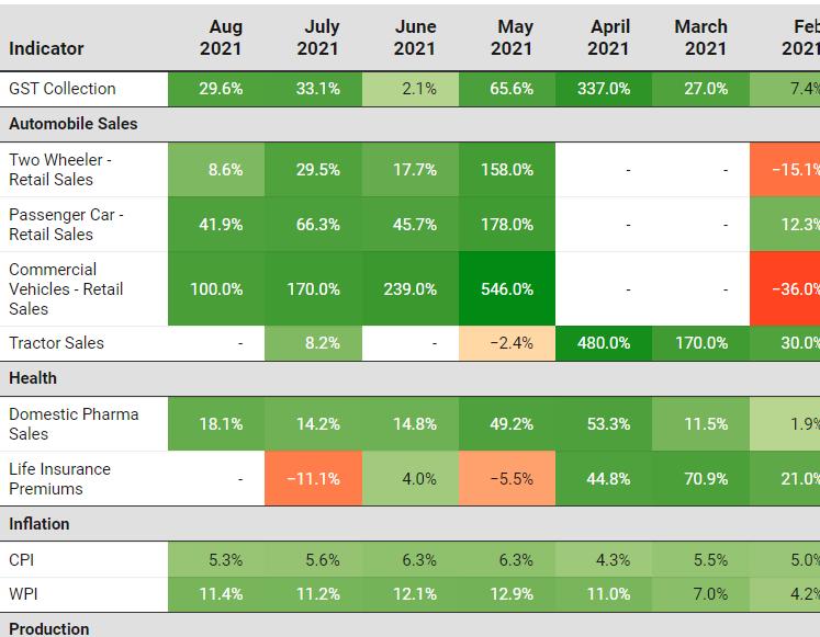 Macro Economic Indicators