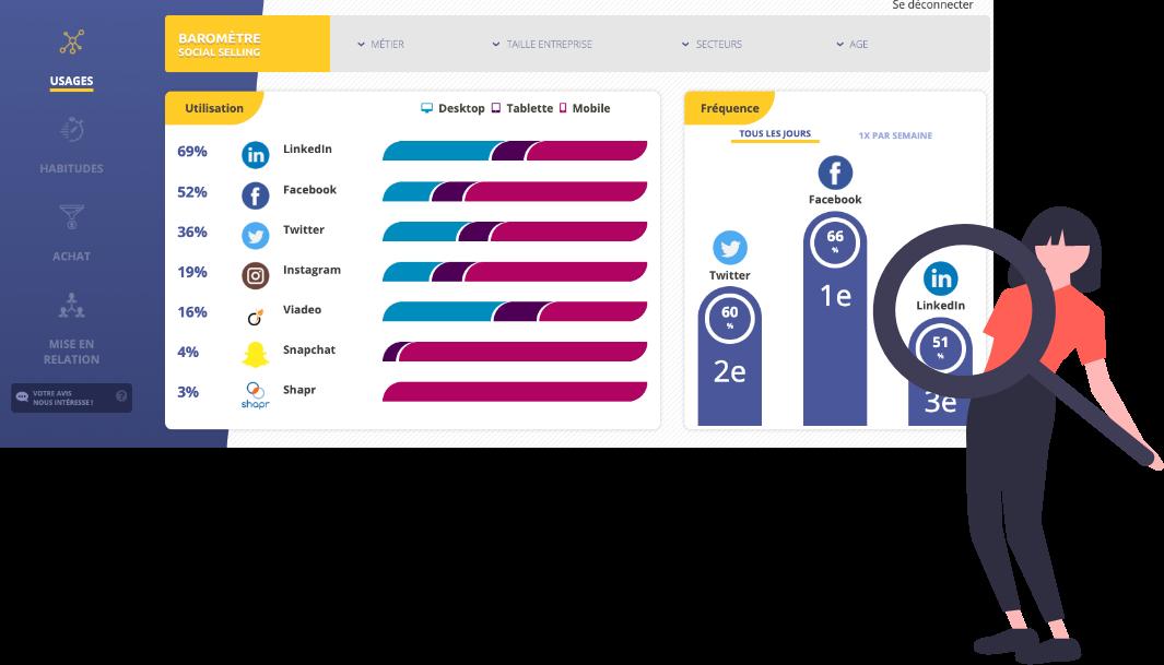 gagnez des insights à partir de données clients